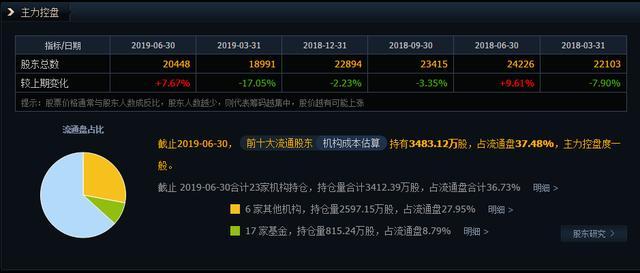 新能源汽車+锂電池002850:淨利潤暴增256%,機構看好,持續關注紅盤領航