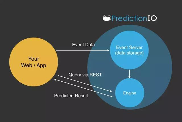 PredictionIO:开源的推荐系统豌豆哈
