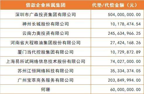 网信第一期担保机构代偿逾期企业名单 代偿总额达11.71亿网贷天眼