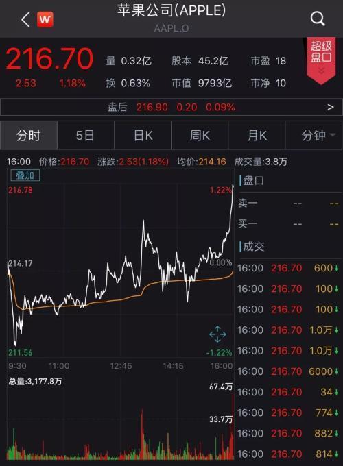 新iPhone暴跌千元!没有5G版本首次对比华为 网友疯狂吐槽……金融界