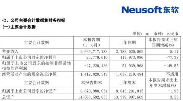 李彦宏再出手 百度重返医疗 14亿投资东软控股同花顺财经