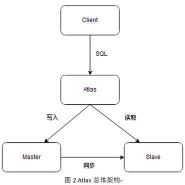 干货!MySql DAL中间件总结Java高级技术架构