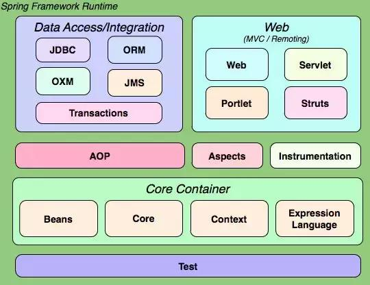 Spring框架結構全能的程序員