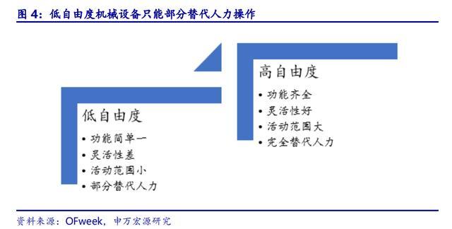 ABB、发那科、安川、库卡发家史(一):本体为先导 对峙手艺驱动 第5张