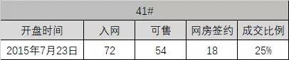 斗牛娱乐2-大写的惨!青浦这个楼盘卖了近7年还是卖不动......
