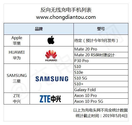 反向无线充电成趋势:4大手机品牌推出10款机型 第2张
