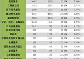 互金问题成深圳消费投诉焦点 分期乐、财付通上榜