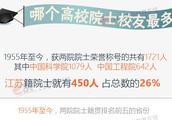 中国高校本科毕业生当选院士数量排名:吉林大学超清华大学排第1