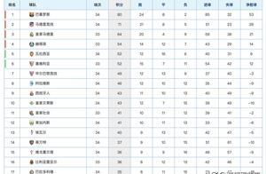 西甲最新积分榜:马竞力克瓦伦稳居次席,西班牙人排名第10