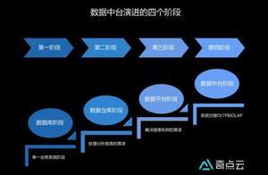 「To B 文章」作为阿里巴巴第一个数据仓库的创建者,他把数据中台的发展过程分成了四个阶段