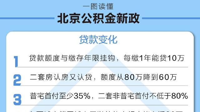 2017,北京市新单位上公积金最低基数