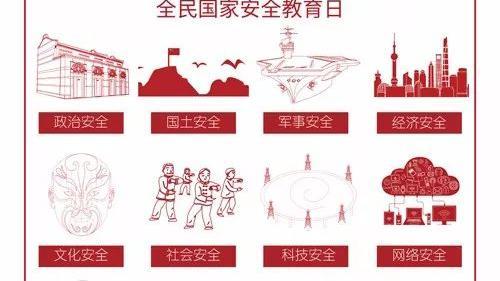 总体国家安全观的国家安全体系涵盖11种安全