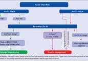高敏肌钙蛋白检测:减少等待就是挽救生命