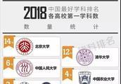 """赞!2018""""中国最好学科排名""""发布 徐州这个学科上榜"""