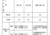 福建文理本一线暴涨62/49分!高考移民话题重燃!