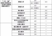 平坝新一中的录取分数线是多少?
