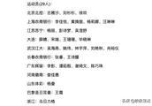 中国国家女足红队集训名单出炉:王霜在列,宋端、谭茹殷回归!