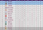 中甲最新积分榜:贵州恒丰2-1逆转长春亚泰,陕西完成中甲首胜!