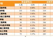 """2018贵州大学就业结果!研究生月薪7000!40%人青睐""""铁饭碗"""""""