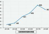 降幅超23%!中国互联网理财指数创建6年来首现下滑