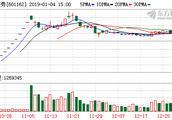沪指站上2800点 天风证券等12只个股盘中股价创历史新高
