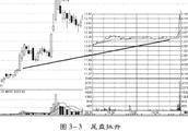 揭秘:尾市拉高的惯用时间,熟记于心,把握股价关键买卖点!
