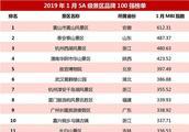 2019年1月5A级景区品牌100强榜单出炉:黄山景区位列榜首