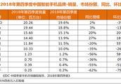 IDC国内手机市场数据公布:TOP6品牌占据九成份额