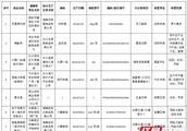 湖南18批次食品被检不合格 小飞燕、钰龙、好味屋等上榜