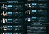 明星商业指数榜单曝光,朱一龙登顶,鹿晗排名意外