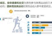 """京东发布体育消费报告:""""穿着好看""""成消费者的普遍共识"""