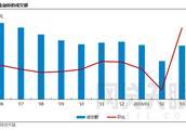 网贷天眼3月网贷平台消费金融成交额排行榜