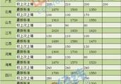 年内15省份上调最低工资标准 重庆明年要涨300元